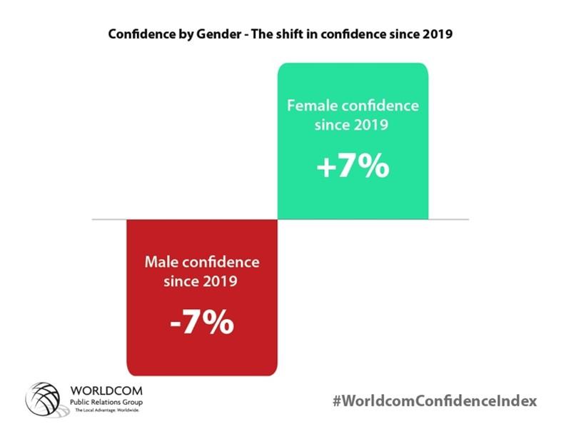 Confiança por género