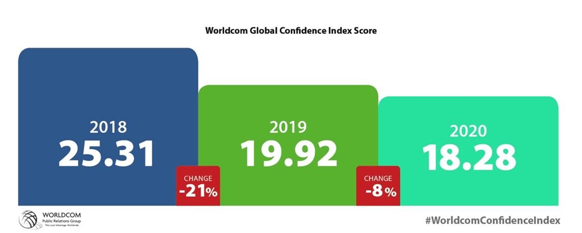 Index de confiança
