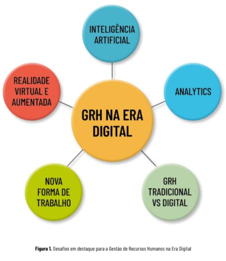 ARTIGO: Os desafios da gestão de recursos humanos na era digital