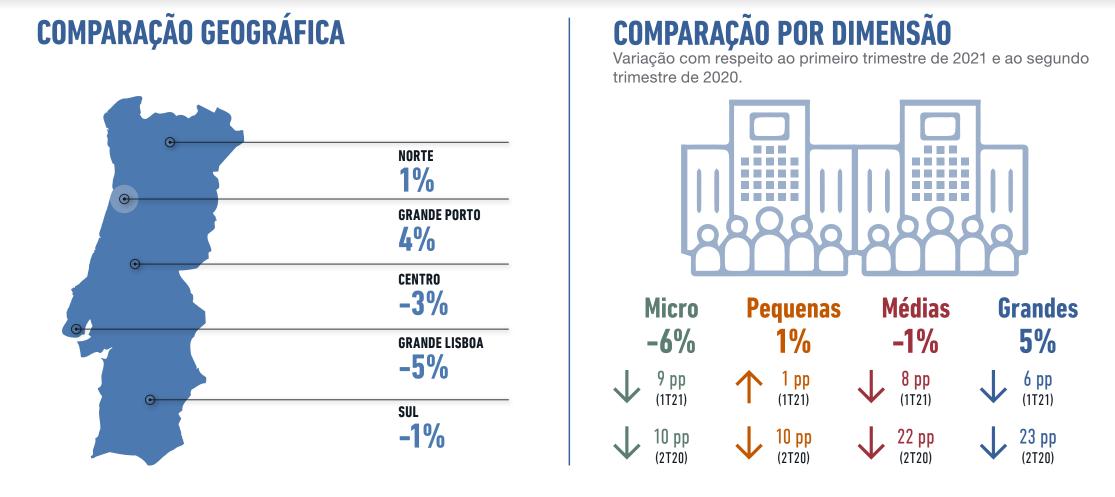 Empregadores pessimistas quanto às contratações em Portugal